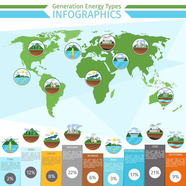 Infografiken zu energiequellen der erzeugung. solar und wind, wasserkraft, erneuerbare energien und strom Premium Vektoren
