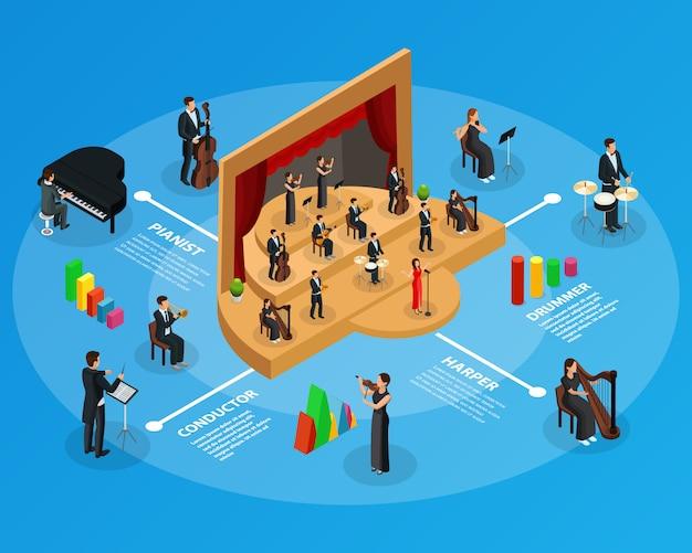 Infografische vorlage des isometrischen sinfonieorchesters mit opernleistungs-dirigentenmusikern, die harfenviolinflötentrommelklaviertrompete-celloinstrumente spielen, isoliert Premium Vektoren