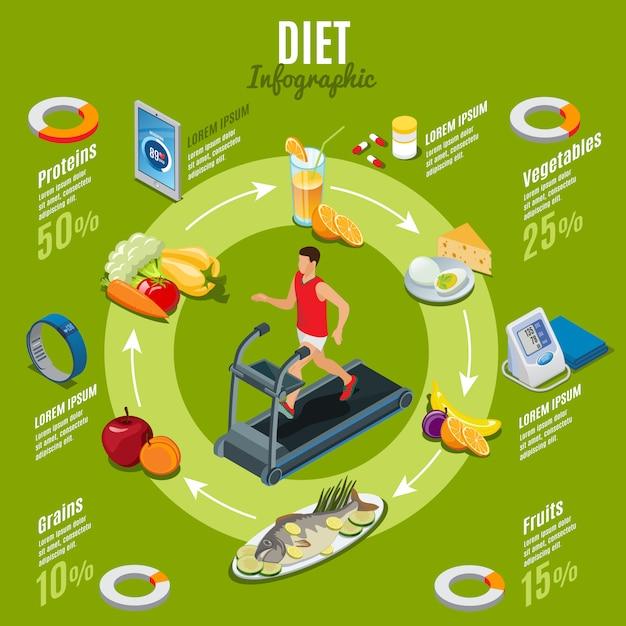 Infografisches konzept der isometrischen diät mit mann, der auf laufbandvitaminen moderne geräte für fitness- und gesundheitskontrolle gesundes essen isoliert läuft Kostenlosen Vektoren