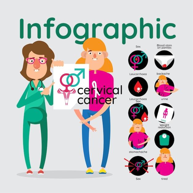 Infographik für 10 alarmierende zeichen von gebärmutterhalskrebs Premium Vektoren