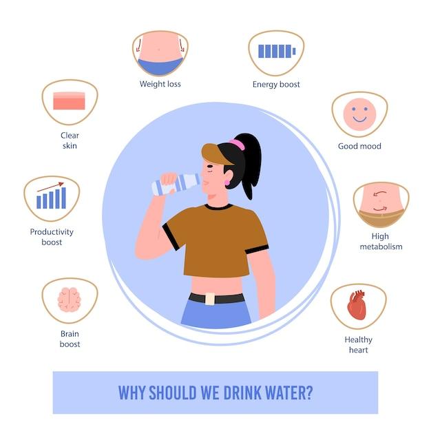 Informationsplakat mit satz von symbolen, die nutzen für sauberes trinkwasser für menschlichen körper zeigen. frau trinkt trinkwasser aus einer flasche. lebensstil im gesundheitswesen. Premium Vektoren