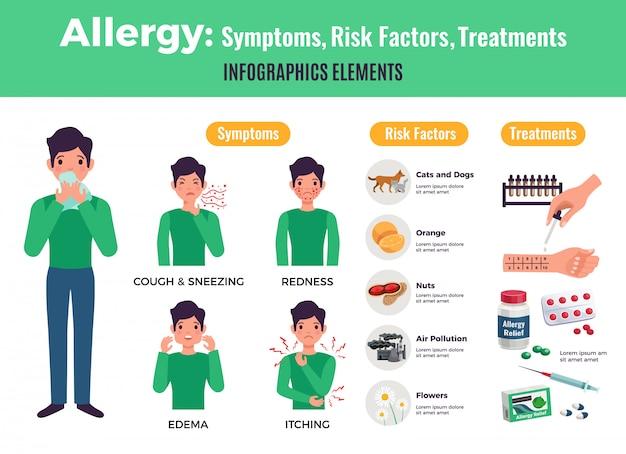 Informatives plakat über allergie mit symptomen und behandlung, flache isolierte vektorillustration Kostenlosen Vektoren