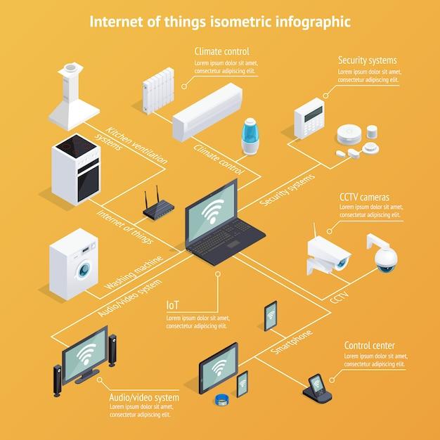 Internet der dinge isometrische infografiken Kostenlosen Vektoren