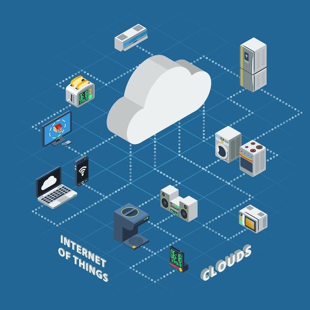 Internet der dinge wolke isometrisch Kostenlosen Vektoren