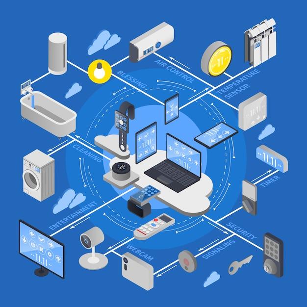 Iot-internet der dinge isometrisches flussdiagramm Kostenlosen Vektoren
