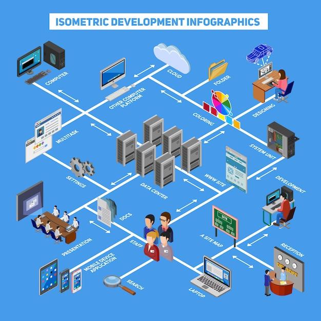 Isometrische entwicklung infografiken Kostenlosen Vektoren