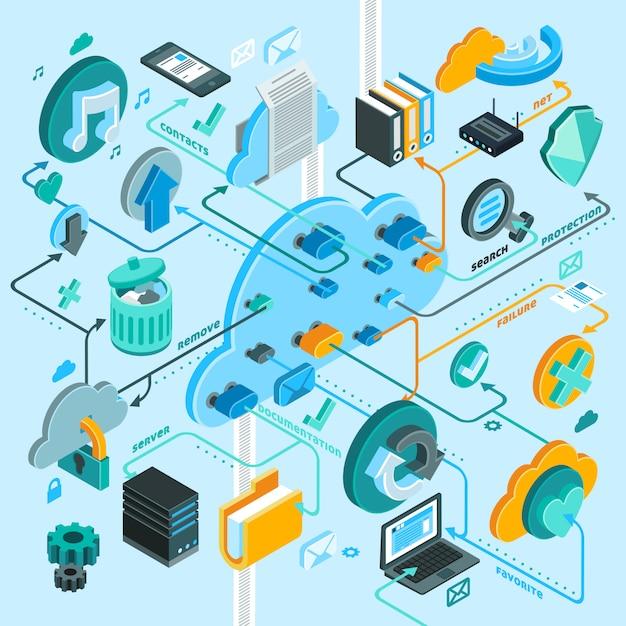 Isometrische flussdiagramme für cloud services Kostenlosen Vektoren