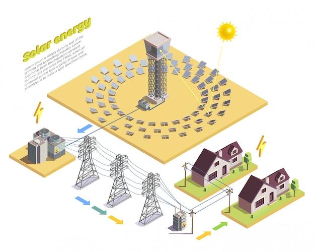 Isometrische hintergrundvorlage für die erzeugung und den verbrauch grüner energie Kostenlosen Vektoren