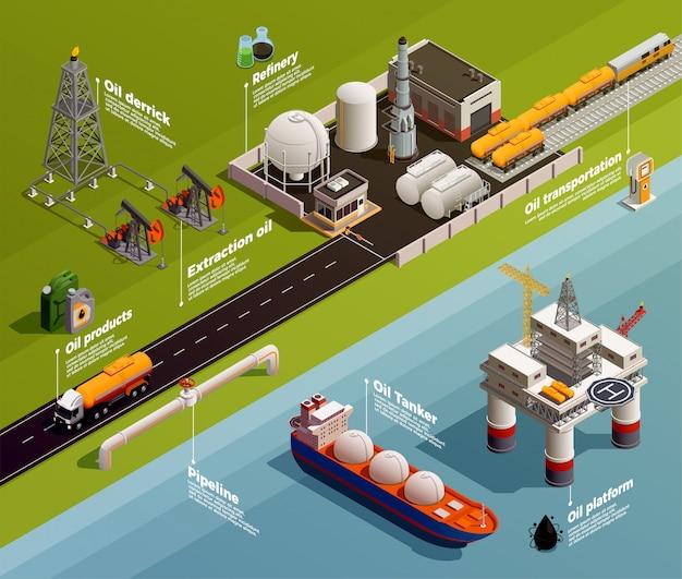 Isometrische infografik-zusammensetzung der öl-erdölindustrie-produktion mit darstellung der derrick-raffinerie-transporttanker-pipeline-plattform Kostenlosen Vektoren