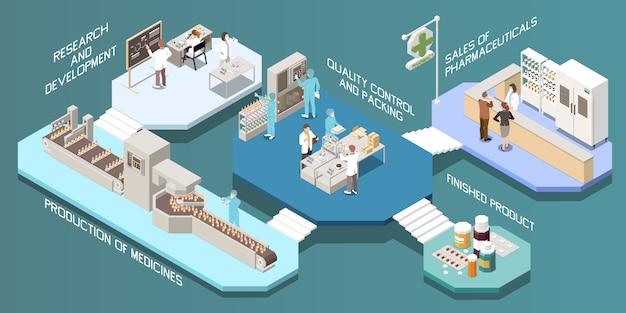 Isometrische mehrstöckige zusammensetzung der pharmazeutischen produktion mit der forschungs- und entwicklungsproduktion der medizinqualitätskontrolle und der verpackungsfertigprodukt-beschreibungsillustration Kostenlosen Vektoren