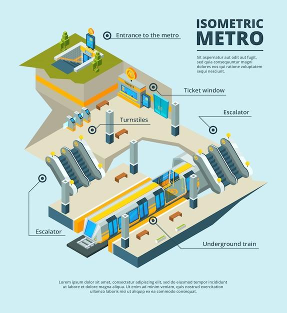 Isometrische u-bahnstation, mehrfache u-bahnniveaus mit tunnelzug, rolltreppe, zeichenbahn 3d der elektrischen tore des eingangs Premium Vektoren