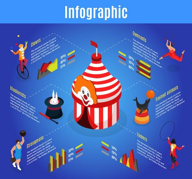 Isometrische zirkus-infografikschablone mit festzeltakrobat-tier und zaubertrickertrainer strongman clown isoliert Kostenlosen Vektoren