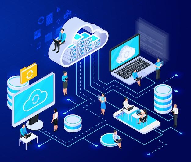 Isometrische zusammensetzung von cloud-diensten mit großen elementen der cloud-computing-infrastruktur, die mit einer vektorillustration mit gestrichelten linien verbunden sind Kostenlosen Vektoren