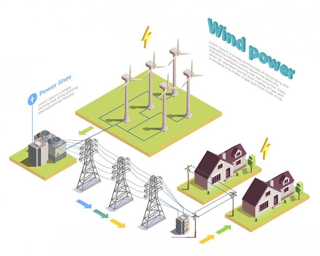 Isometrische zusammensetzung zur erzeugung und verteilung grüner energie aus erneuerbarer windenergie mit turbinen und verbraucherhäusern Kostenlosen Vektoren
