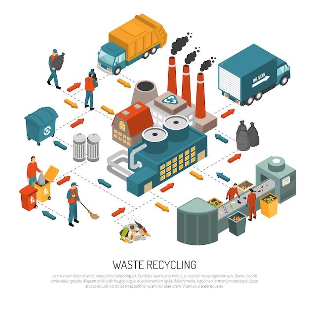 Isometrischer abfall, der konzept aufbereitet Kostenlosen Vektoren
