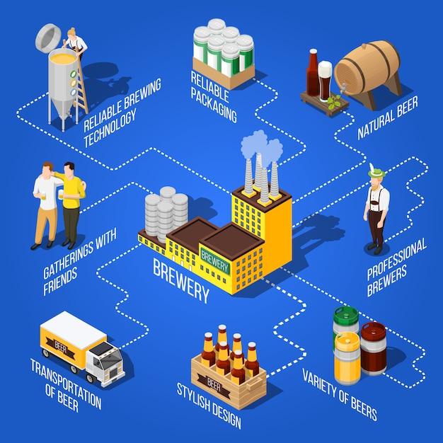 Isometrisches bier-flussdiagramm Kostenlosen Vektoren