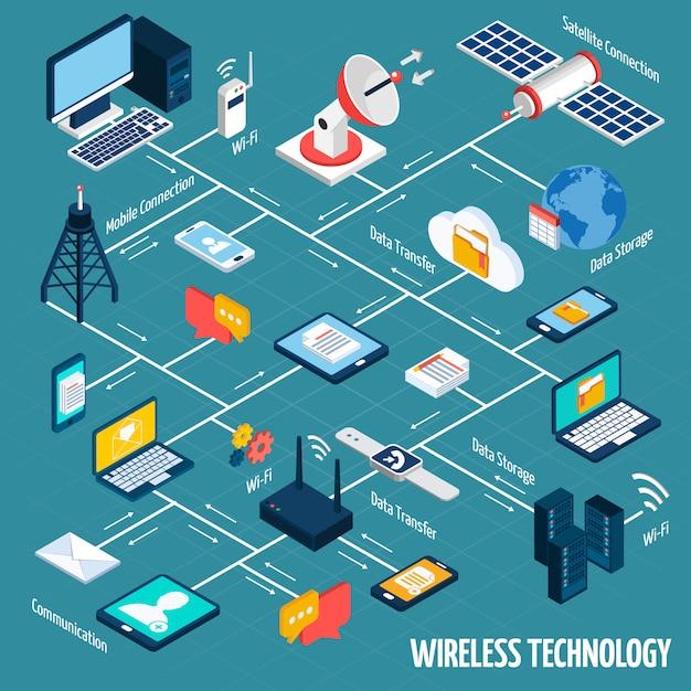 Isometrisches flussdiagramm der drahtlosen technologie Kostenlosen Vektoren