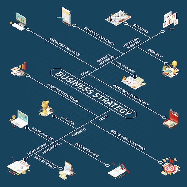 Isometrisches flussdiagramm der geschäftsstrategie mit konzeptgewinn-berechnungserfolg erforscht wachstumsideen-portfoliodokumente und andere beschreibungsillustration Kostenlosen Vektoren