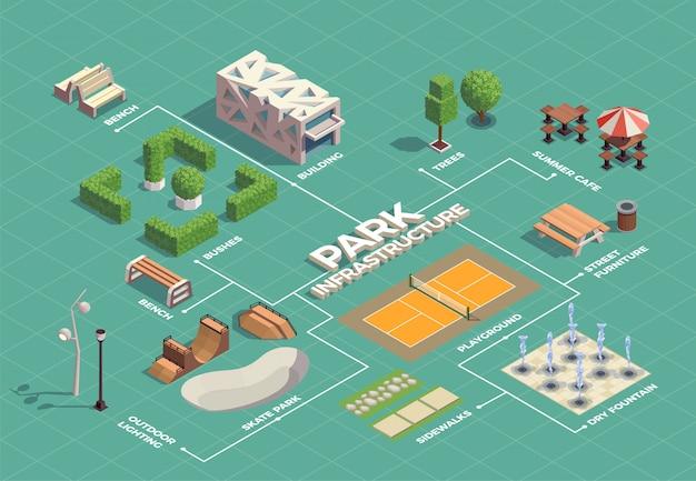 Isometrisches flussdiagramm der infrastruktur des stadtparks mit skateboard-extremsportanlagen, tennisplatz-wanderwegen, springbrunnen Kostenlosen Vektoren