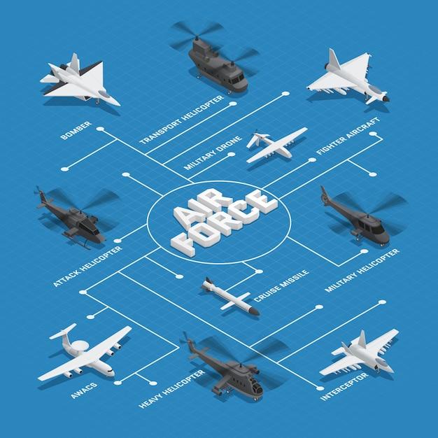 Isometrisches flussdiagramm der militärluftwaffe mit gepunkteten linien und bomber cruise missile interceptor awacs und anderen namen vector illustration Kostenlosen Vektoren