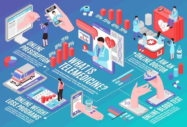 Isometrisches flussdiagramm der online-medizin Kostenlosen Vektoren