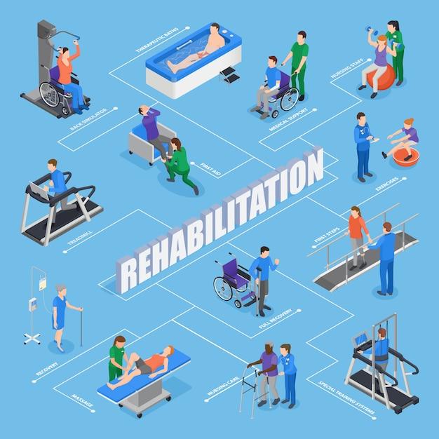 Isometrisches flussdiagramm der physiotherapie-rehabilitationseinrichtungsbehandlungen mit trainingsgeräten des pflegepersonals übt erholung der therapeutischen verfahren aus Kostenlosen Vektoren
