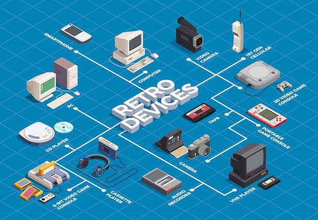 Isometrisches flussdiagramm der retro- geräte mit computerspielerkameratelefon auf blauem 3d Kostenlosen Vektoren