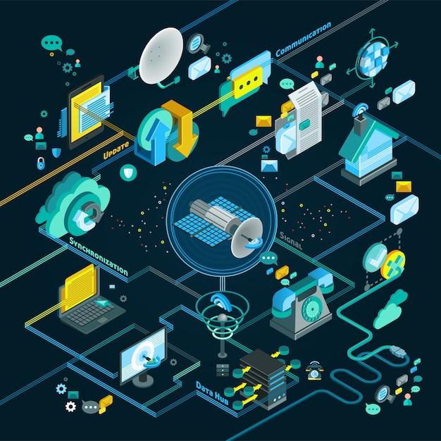 Isometrisches flussdiagramm der telekommunikation Kostenlosen Vektoren