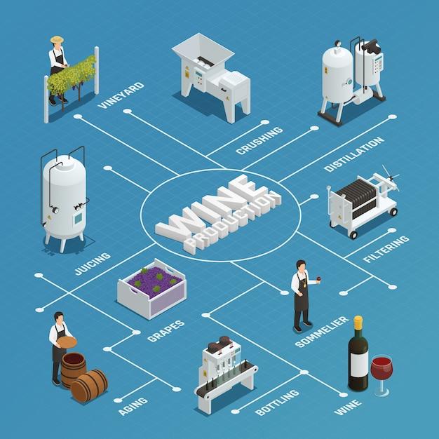 Isometrisches flussdiagramm der weinproduktion Kostenlosen Vektoren