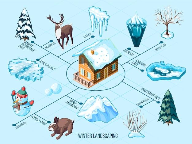 Isometrisches flussdiagramm der winterlandschaft mit eiszapfen schneebedeckten bergtierbäumen und büschen auf blau Kostenlosen Vektoren