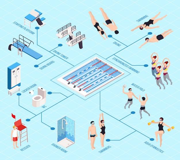 Isometrisches flussdiagramm des schwimmbades mit wasserspielen, isolierte vektorillustration Kostenlosen Vektoren