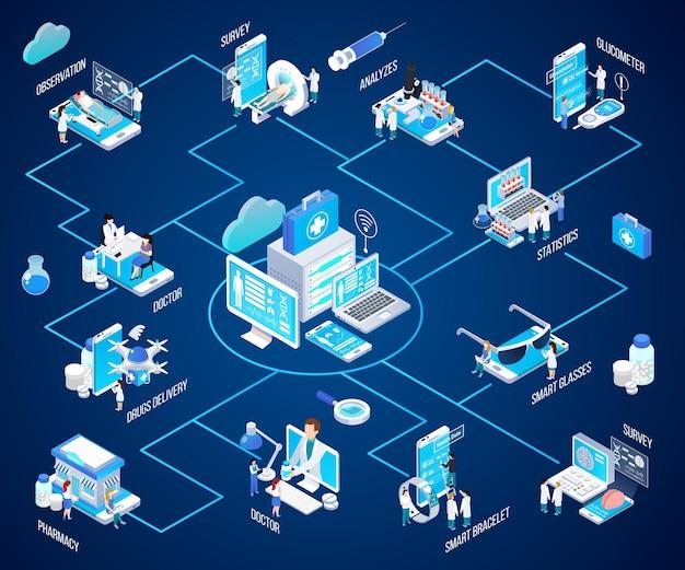 Isometrisches flussdiagramm des telemedizinglühens mit virtuellem doktor konsultieren intelligente alarmarmband-blutzuckermessgerätapotheke Kostenlosen Vektoren