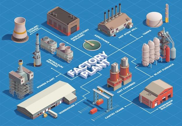 Isometrisches flussdiagramm für industriegebäude mit isolierten bildern von gebäuden im anlagenbereich mit linien und textbeschriftungen Kostenlosen Vektoren