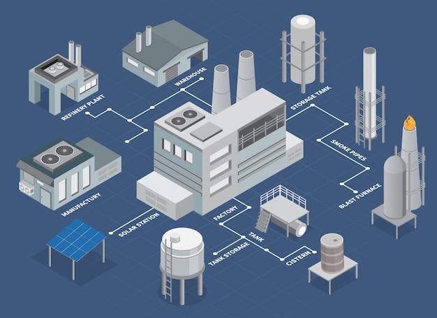 Isometrisches flussdiagramm für industriegebäude mit raffinerieanlage und lager Kostenlosen Vektoren
