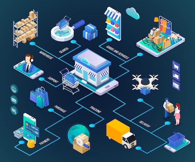 Isometrisches flussdiagramm für online-einkäufe Kostenlosen Vektoren