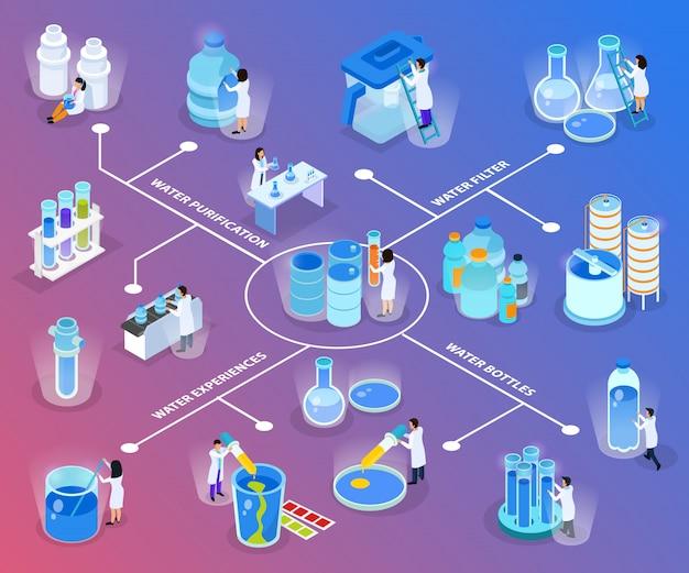 Isometrisches flussdiagramm zur wasserreinigung mit erfahrungen mit wasserfilterflaschen und abbildung der reinigungsbeschreibungen Kostenlosen Vektoren