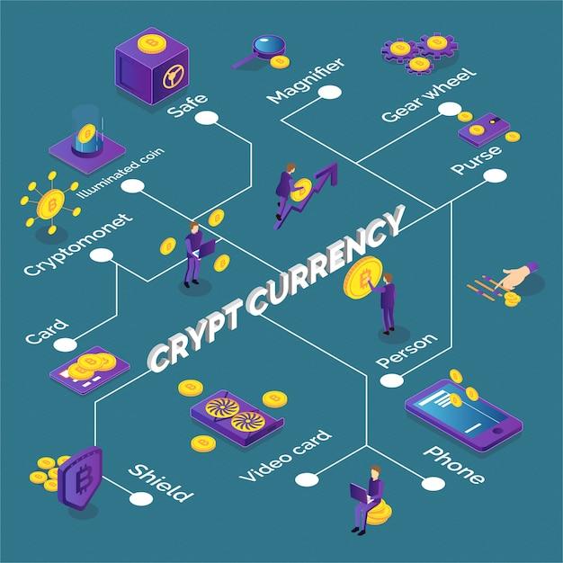 Isometrisches kryptowährungs-flussdiagramm mit geldbörse für bitcoins-telefon-grafikkarten Kostenlosen Vektoren