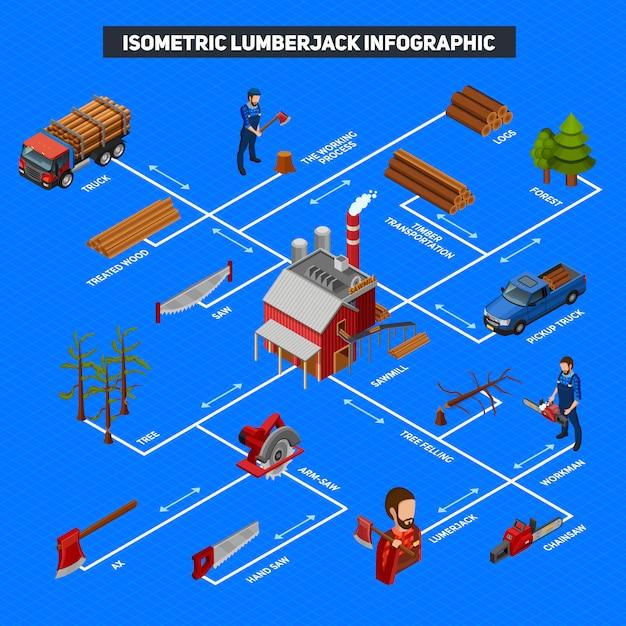Isometrisches layout von holzfäller-infografiken Kostenlosen Vektoren