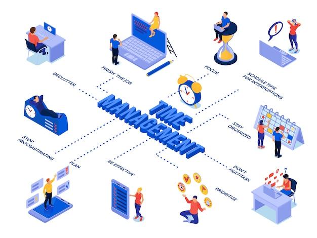 Isometrisches zeitmanagement-flussdiagramm mit personen, die ihre geschäftsprozesse und arbeitspläne planen Kostenlosen Vektoren