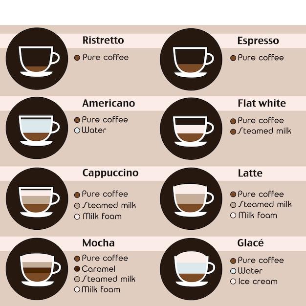 Kaffeeikonen eingestellt. menü mit verschiedenen kaffeesorten. vektorillustration im flachen design. Premium Vektoren