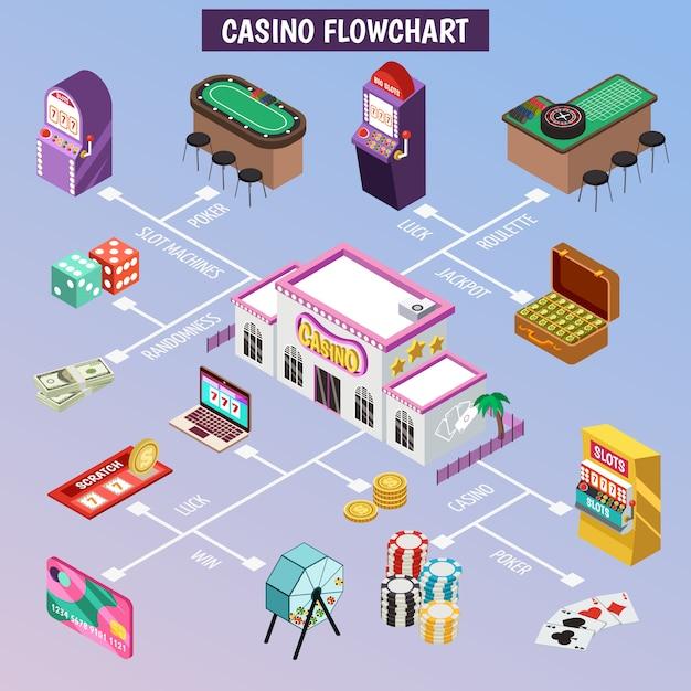 Kasino-isometrisches flussdiagramm Kostenlosen Vektoren