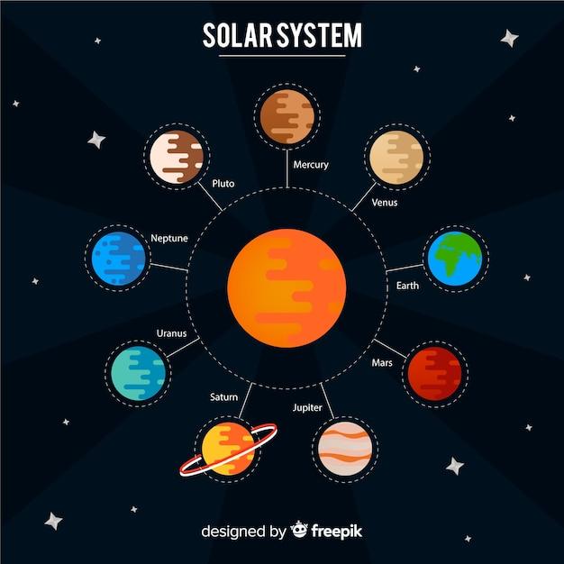 Klassisches solarsystem mit flachem design Kostenlosen Vektoren