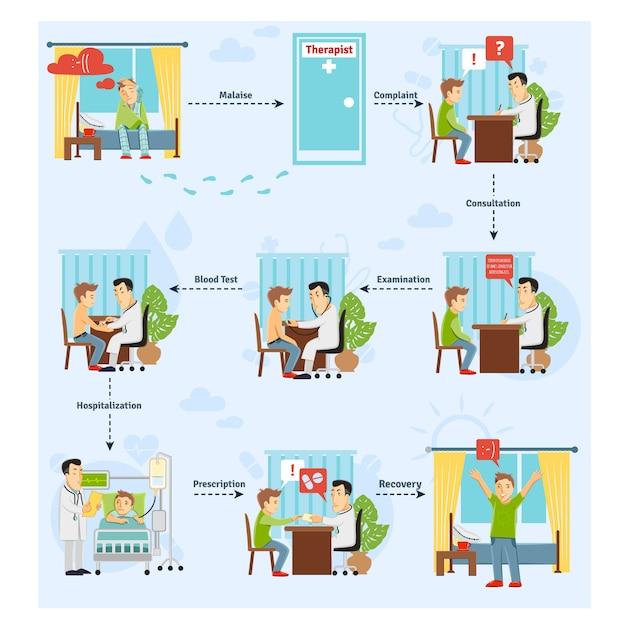 Konzept der patientenbehandlung Kostenlosen Vektoren
