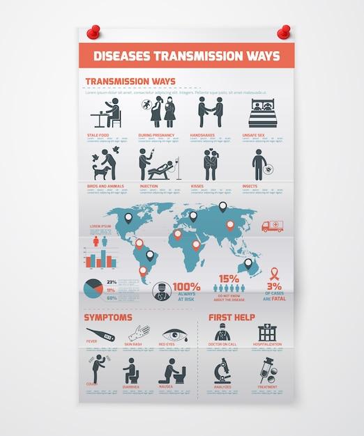 Krankheiten übertragung infografiken Kostenlosen Vektoren