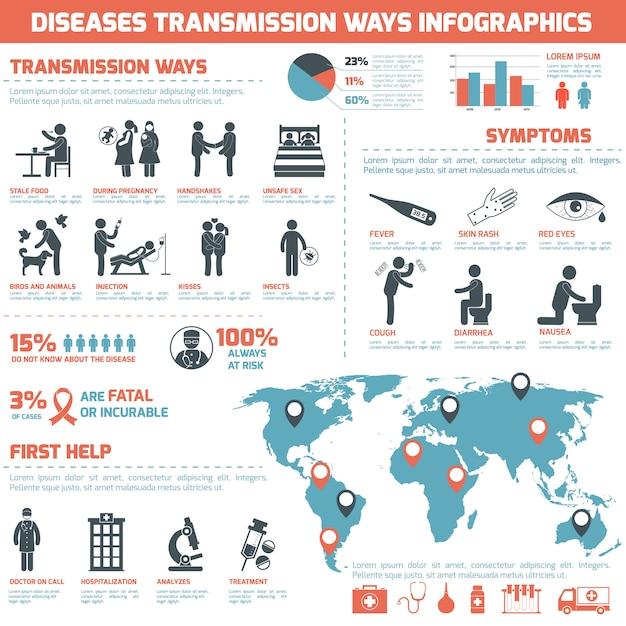 Krankheiten übertragungswege infografiken Kostenlosen Vektoren