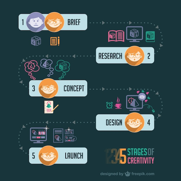 Research Paper On Product Design And Development