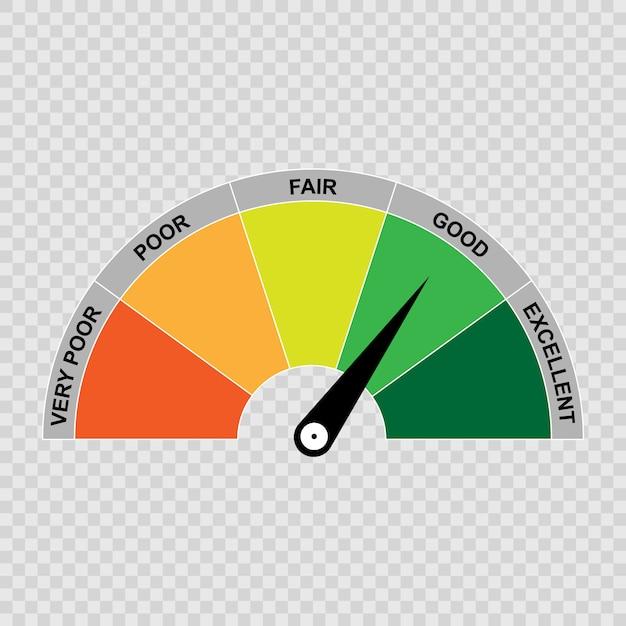 Kredit-score-messgerät, schlechte und gute bewertung. Premium Vektoren