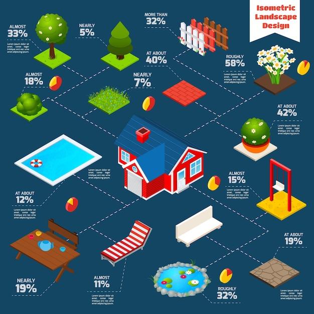 Landschaftsdesign isometrische Infografiken Kostenlose Vektoren
