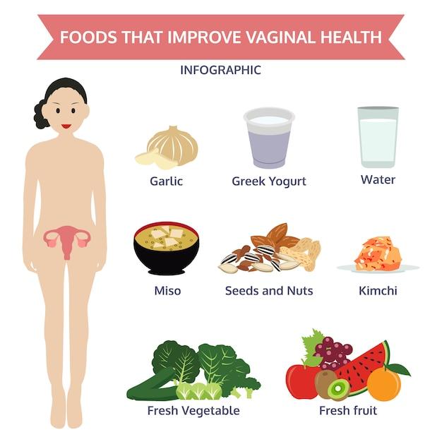 Lebensmittel, die die infektionen der vaginalen gesundheit verbessern Premium Vektoren