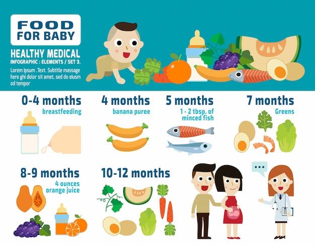 Lebensmittel für baby konzept infografik vektor-illustration Premium Vektoren